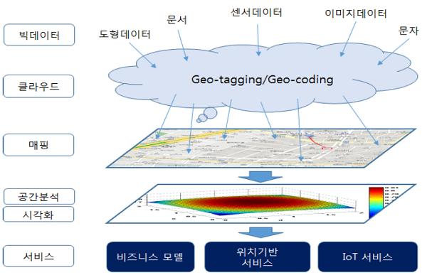 공간 빅데이터를 활용한 지역문제 진단과 해결에 대한 이미지 검색결과